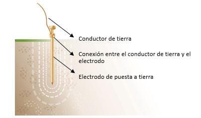 Componentes de un sistema de puesta a tierra
