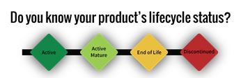 Planifique su ruta hacia la manufactura inteligente.