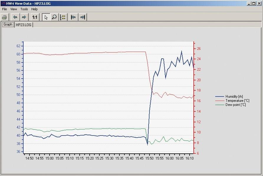 Software Rotronic HW4 para monitoreo de variables